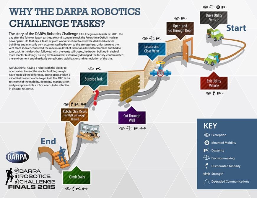 Robotics Challenge Tasks 2015